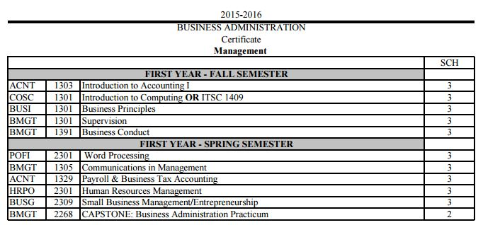 Business Management - MISSION CAREER-TECH EARLY COLLEGE